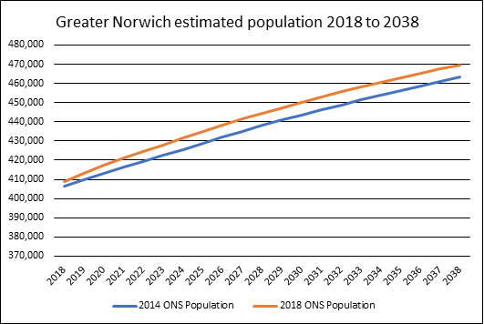 Greater Norwich estimated population 2018 to 2038 graph