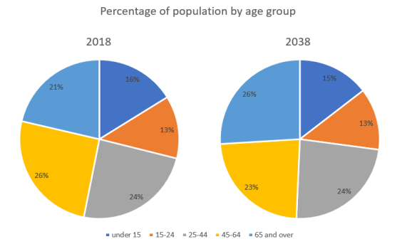 Percentage of population by age group